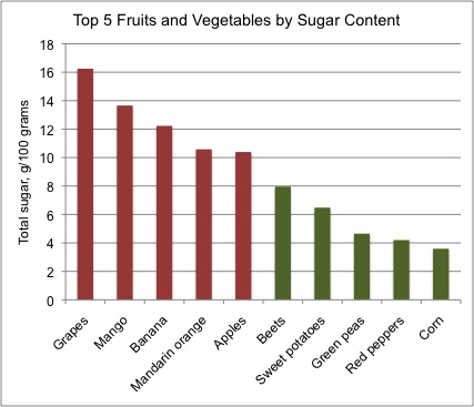 Fruits Vs Veggies Are They Nutritionally Equivalent