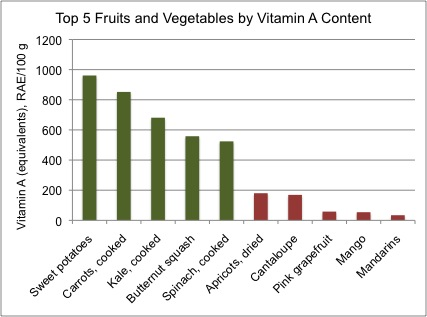 "Fruits vs  Veggies: Are They ""Nutritionally Equivalent?"" 