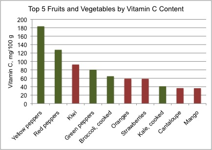 the vitamin c content of fruit High vitamin c foods include guavas, bell peppers, kiwifruit, strawberries,  oranges, papayas, broccoli,  see all fruits high in vitamin c.
