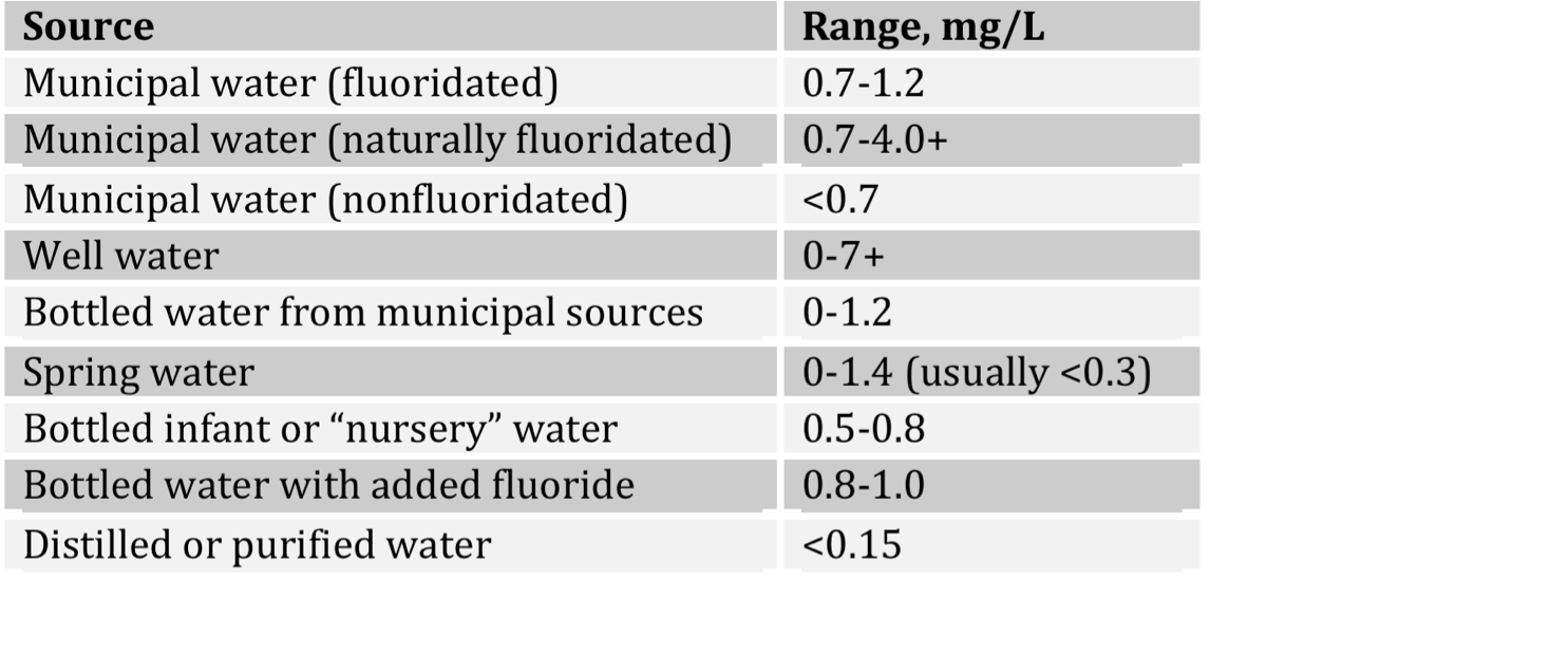 Is Fluoride Found Naturally In Water