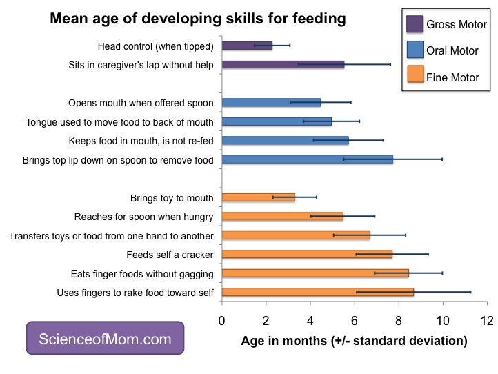 babies gain the gross oral and fine motor skill needed for feeding at different ages these data are based on a longitudinal study with 57 60 babies